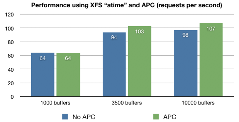 Comparison between XFS without and with APC