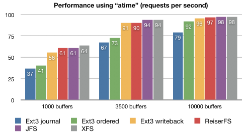 Filesystem atime comparison per number of PostgreSQL shared buffers