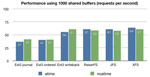 atime versus noatime per filesystem and 1000 shared buffers