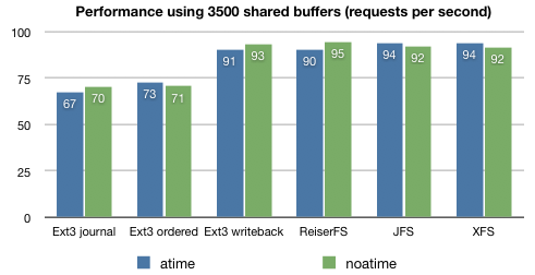 atime versus noatime per filesystem and 3500 shared buffers