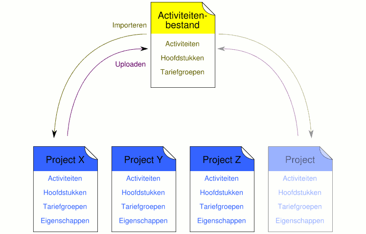 Visuele weergave activiteitenbestand